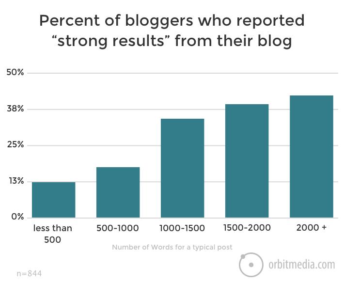 Mittava blogiartikkelin pituus voi tuottaa tuloksia