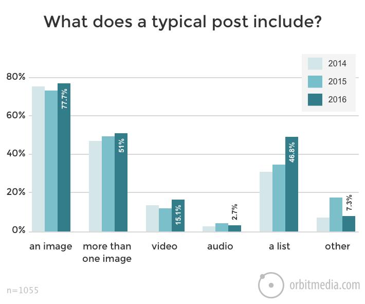 Mitä muuta mediaa blogauksiin upotetaan?