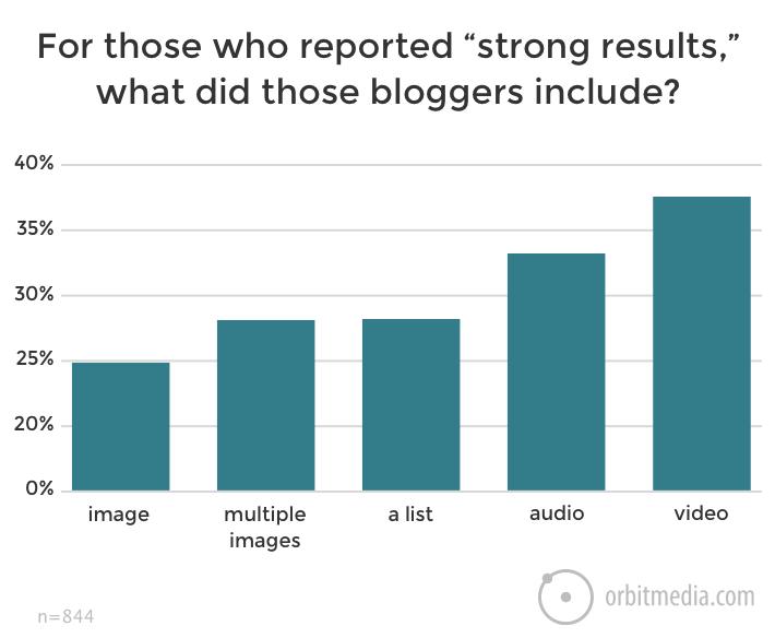 Vahvoja tuloksia blogista syntyy erityisesti sen sisältäessä videota
