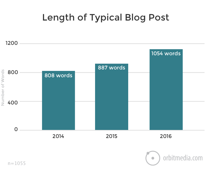 Tyypillinen blogiartikkelin pituus