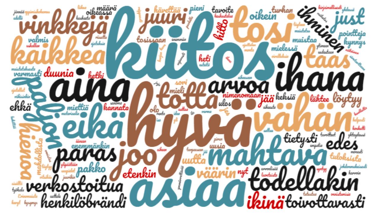 """Kommenteissa esiintyvien sanojen sanapilvi, isoimpana sana """"kiitos"""". Oman viestinnän mittaaminen, tuntojen perusteella."""